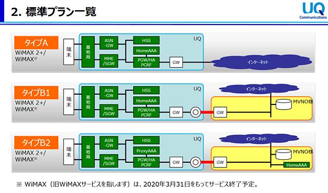 WiMAX MVNO向け3プラン