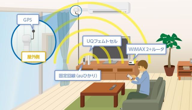 wimax2UQフェムトセル設置方法