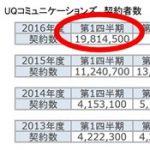 WiMAXの契約者数2000万突破キャンペーンは当然あるよね?