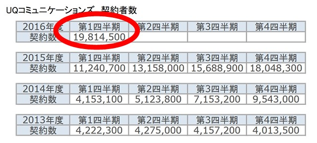 WiMAXの契約者数データ