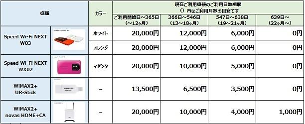 WiMAX2+機種変更時の端末価格