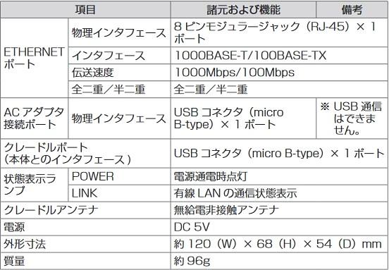 wx03専用クレードル(NAD33PUU)のスペック・仕様