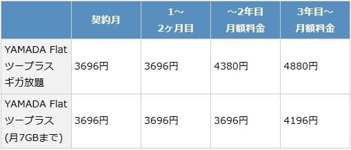 yamadaairmobilewimax2+の月額料金