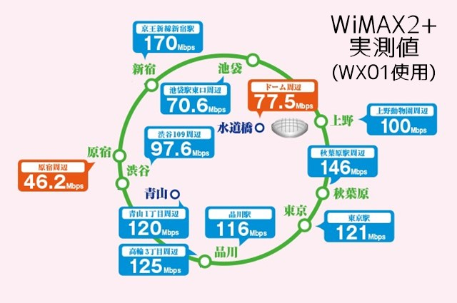 山手線WiMAX2+実測値
