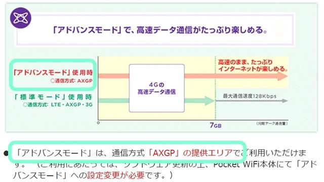 ワイモバイル公式 旧アドバンスモード解説図