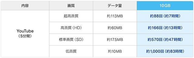 UQWiMAX公式の3日10GB目安データ