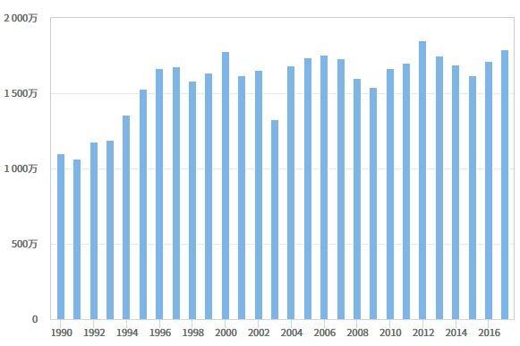 JTB総合研究所調べ 日本人出国者総数データ