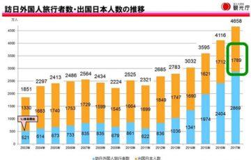 観光庁調べ 出国者数データ2017