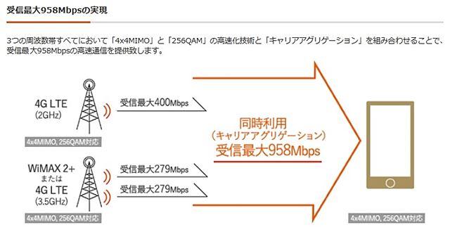 au 4G LTE回線958Mbpsにアップ
