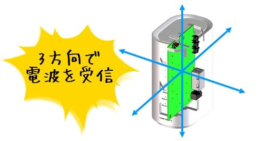 WiMAX HOME 01搭載のワイドレンジアンテナ図解