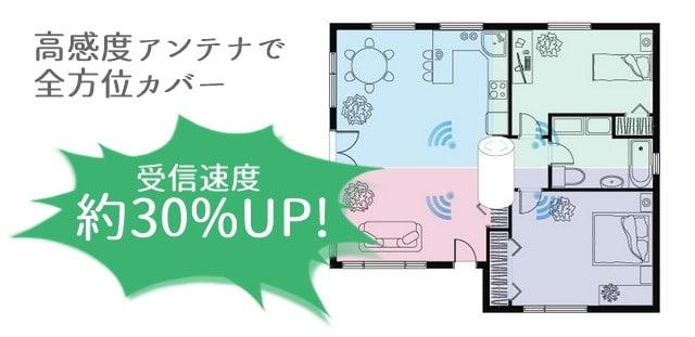 Speed Wi-Fi HOME L02の高感度アンテナ解説図