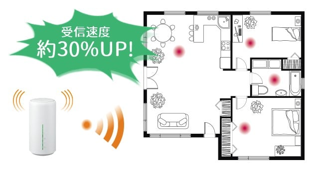 Speed Wi-Fi HOME L02ビームフォーミング解説図
