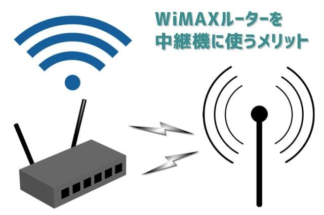 WiMAXルーターの中継機としての使い方