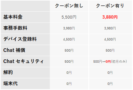 チャットWiFiの国内プラン料金表