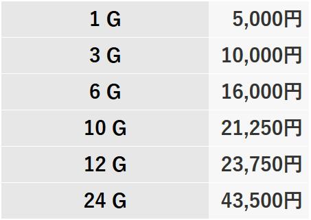 チャットWiFiの海外プラン料金表