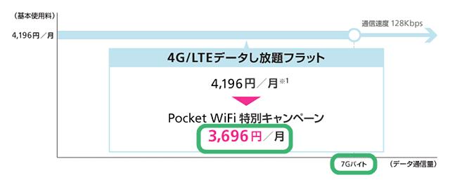 4G/LTEデータし放題フラット料金