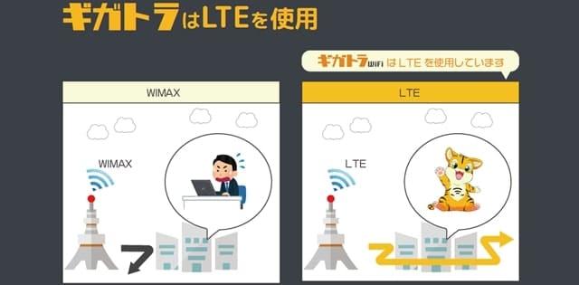 ギガトラWiFi LTE回線を利用