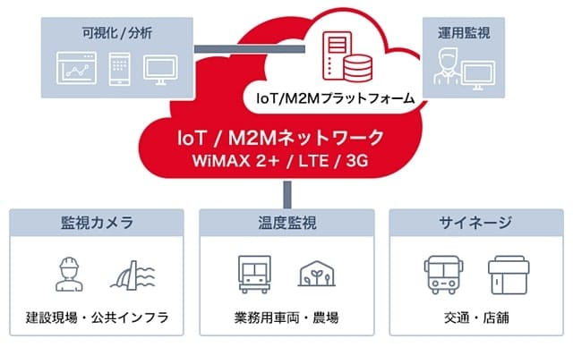 ピリーナ IoT / M2Mシステム構築