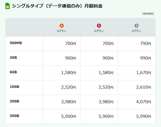 mineoデータ通信プランの料金