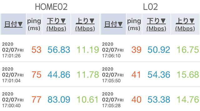 HOME02とL02の速度計測結果比較