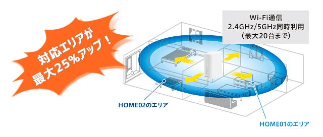 HOME02のWi-Fi対応エリア25%アップ