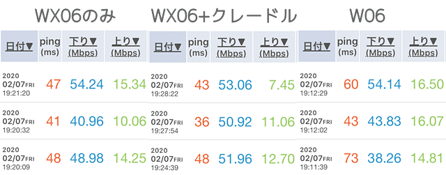 WX06とW06の実測値