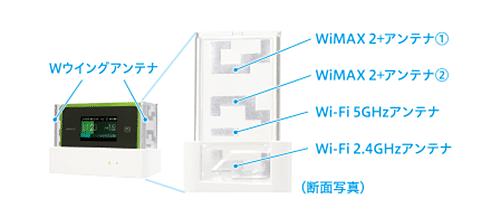 WX06クレードルのアンテナの役割