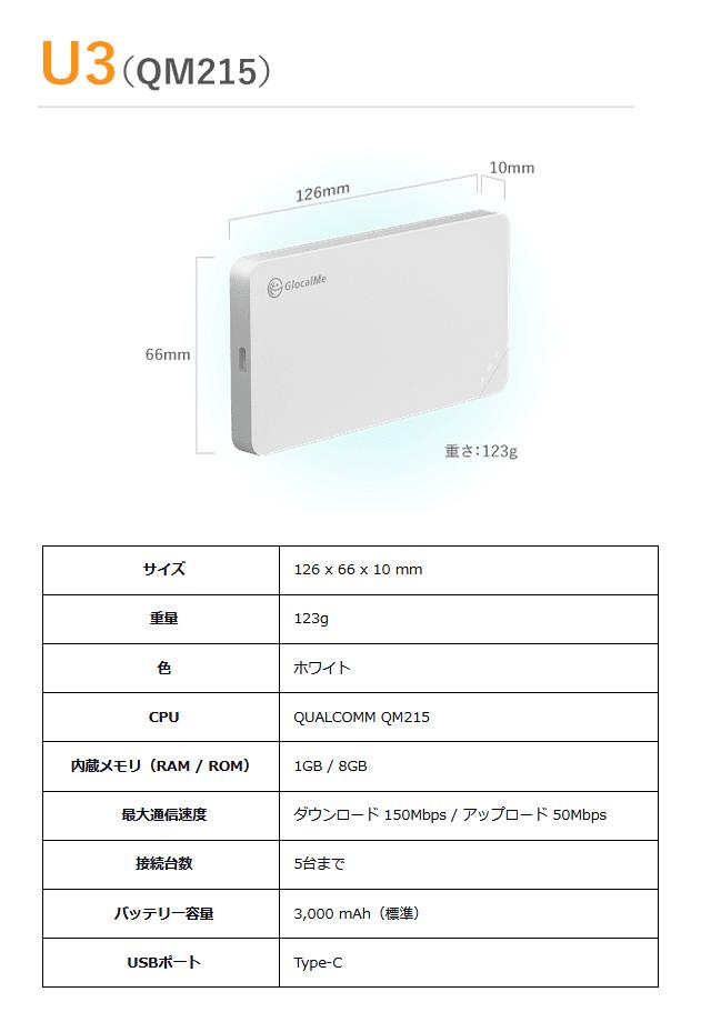 ぴたっとWi-Fiの端末「U3」
