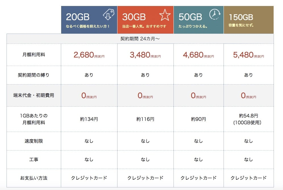 MobileJの料金プラン