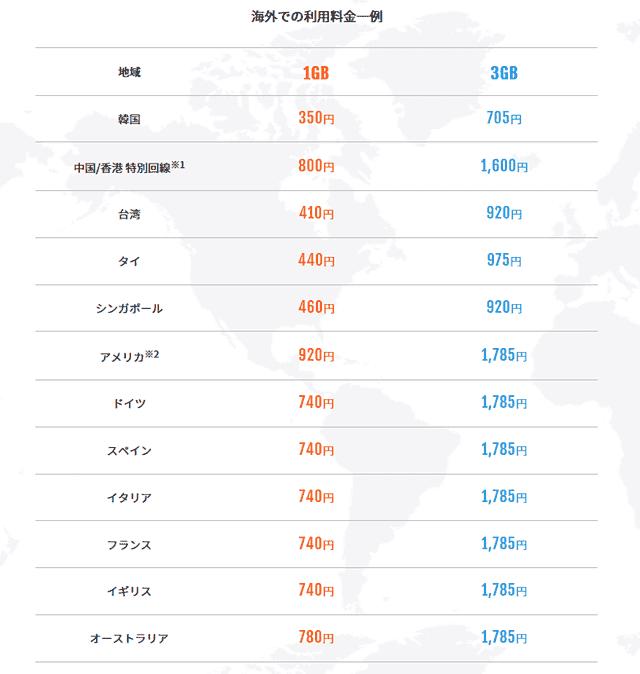 モンスターモバイルの海外料金