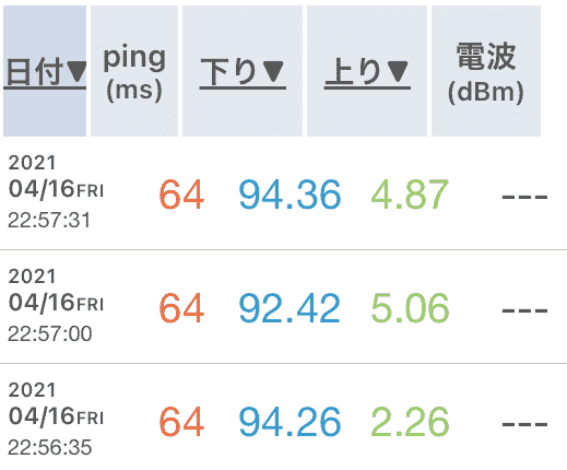 Galaxy5G au回線の速度