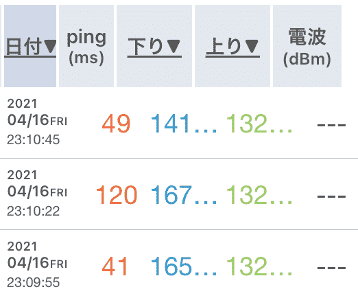 Galaxy5G プラスエリアモードの速度
