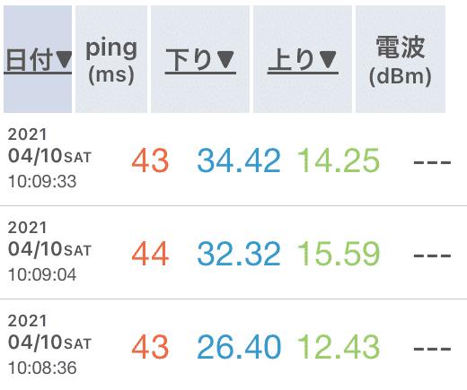 GalaxyG5ルータープラスエリアモードの速度