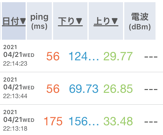 GalaxyG5 Mobile Wi-Fi 5G速度計測1回目